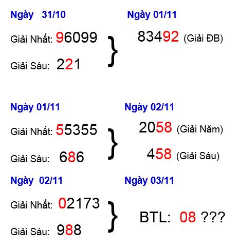 Phân tích soi cầu xổ số miền bắc ngày 04/11 của các chuyên gia
