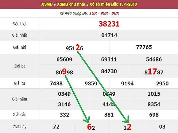 Phân tích kết quả xsmb ngày 15/02 chuẩn xác 100%