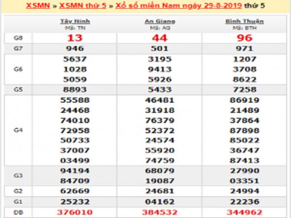 Con số may mắn dự đoán KQXSMN ngày 05/09 chuẩn
