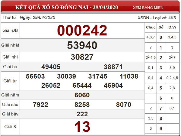 Bảng KQXSDN- Nhận định xổ số đồng nai ngày 06/05 chuẩn xác