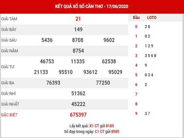 Phân tích KQXSCT- xổ số cần thơ thứ 4 ngày 24/06 chuẩn xác
