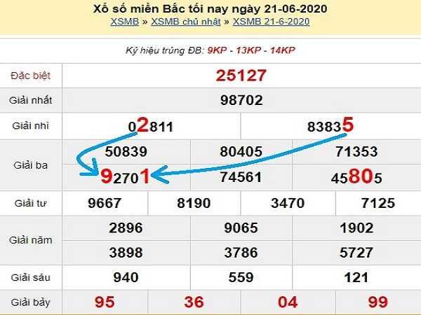 Bảng KQXSMB- Nhận định xổ số miền bắc ngày 22/06 hôm nay