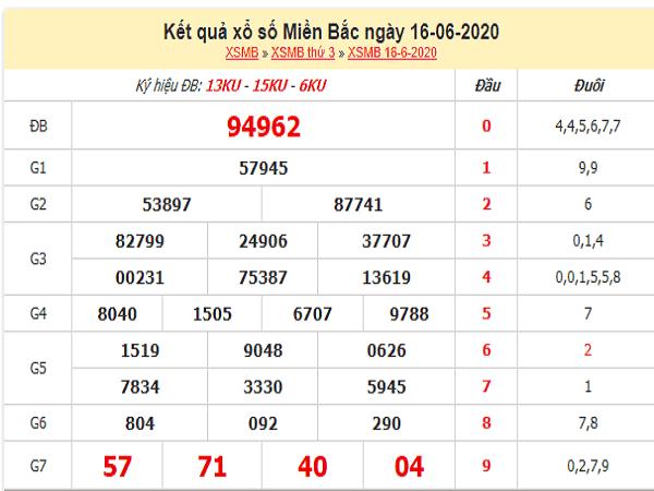 Bảng KQXSMB-Phân tích xổ số miền bắc ngày 17/06 chuẩn xác