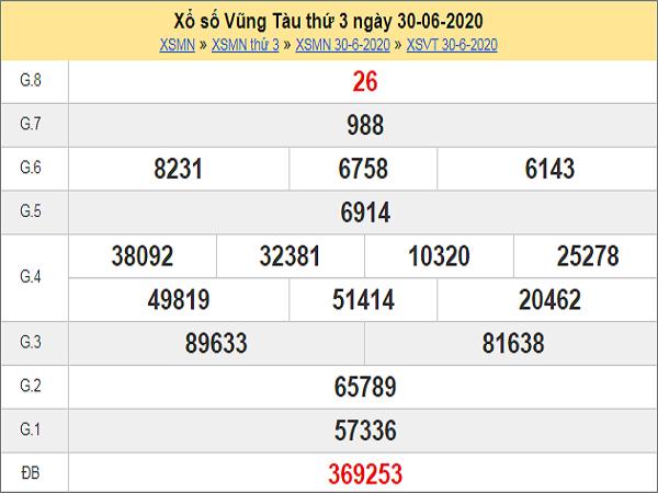 Bảng KQXSVT- Dự đoán xổ số vũng tàu ngày 07/07 các cao thủ
