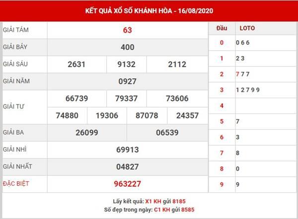 Dự đoán xổ số Khánh Hòa thứ 4 ngày 19-8-2020