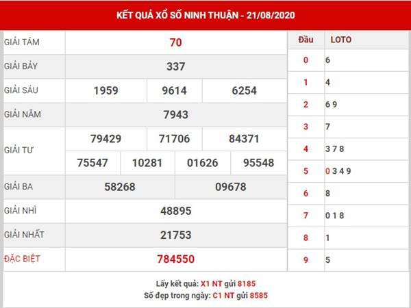 Dự đoán xổ số Ninh Thuận thứ 6 ngày 28-8-2020