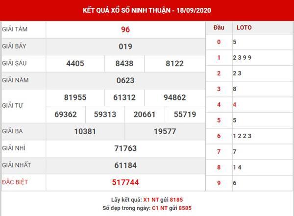 Dự đoán kết quả XS Ninh Thuận thứ 6 ngày 25-9-2020