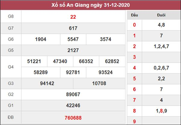 Thống kê XSAG 7/1/2021 chốt KQXS An Giang thứ 5