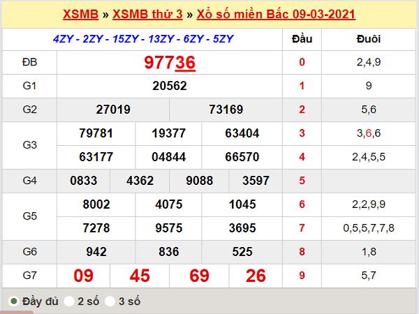 Thống kê XSMB 10/3/2021