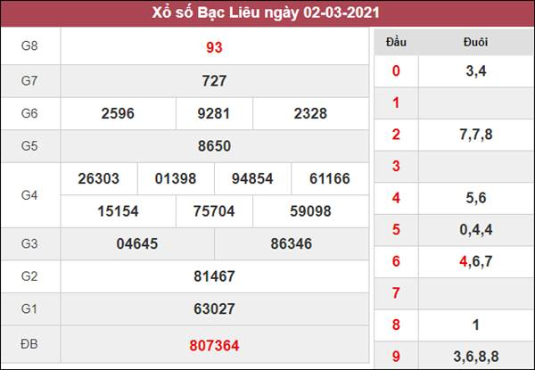 Phân tích XSBL 9/3/2021 chốt cầu lô số đẹp Bạc Liêu thứ 3