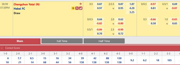 Tỷ lệ kèo bóng đá giữa Changchun Yatai vs Hebei
